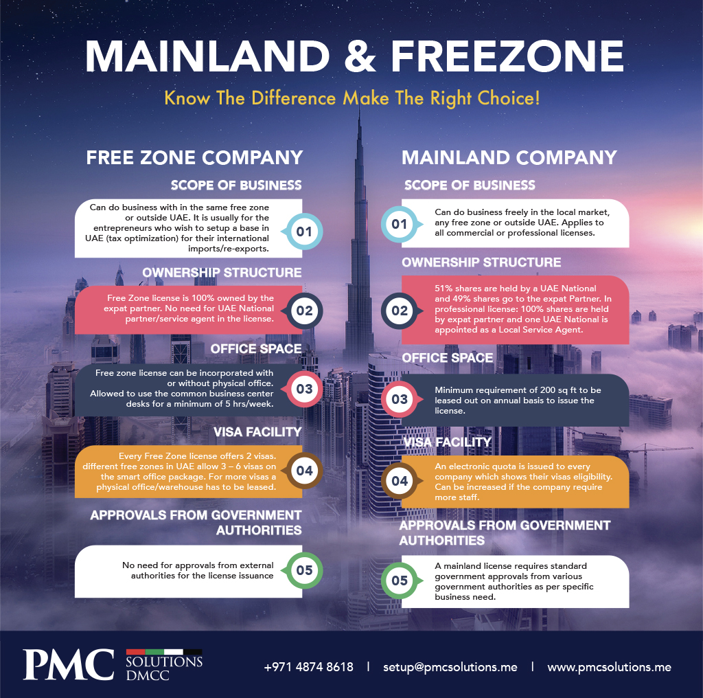 Difference between Dubai Mainland and Free zone Company